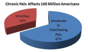 Managing Chronic Pain is Important
