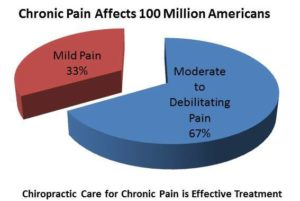 Chiropractic care for chronic pain is effective
